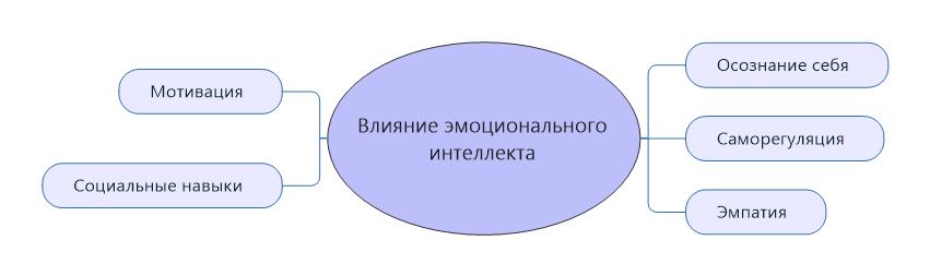 Vliyanie-emotsionalnogo-intellekta